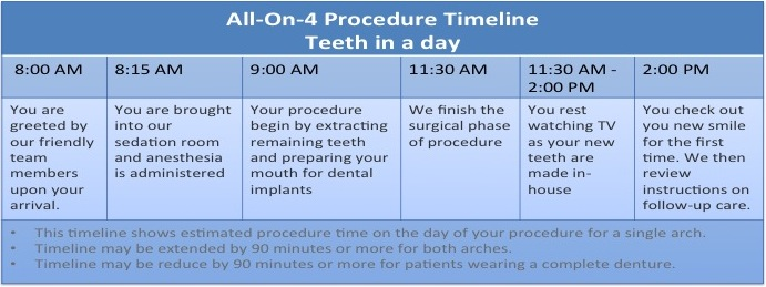 teeth in a day timeline