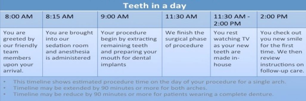 teeth-in-a-day timeline